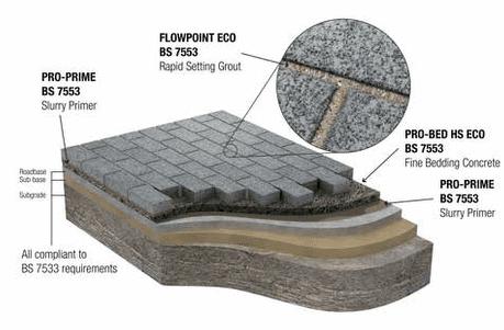 Ultrascape BS 7533 Paving Mortar System